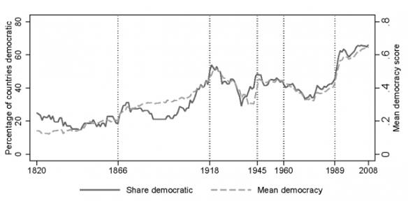 democracy through time