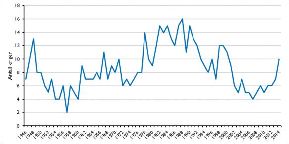 Number of wars (>1000 killed), 1946-2014