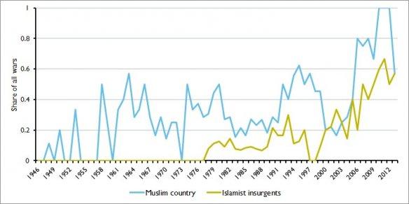 Figur2 Muslim